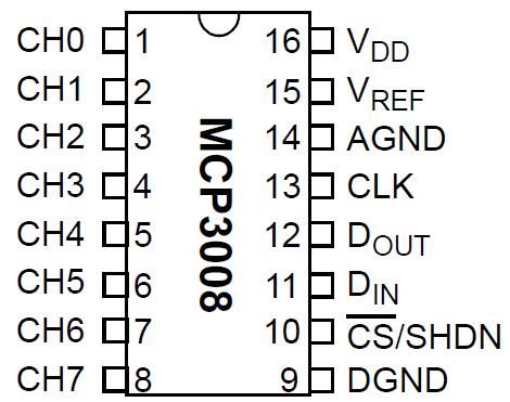 Raspberry Pi mcp3008