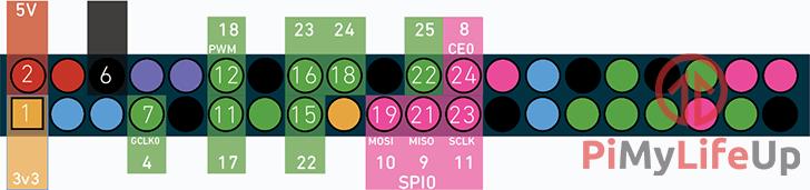 LCD Display and RFID Raspberry Pi GPIO Pins Layout