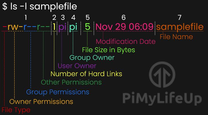 LS command columns infographic