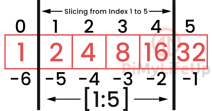Python Arrays Slice Example Diagram 1 to 5