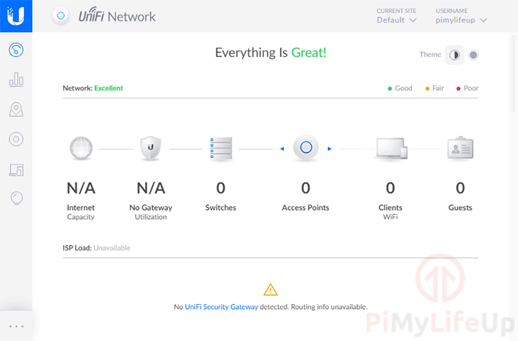 Raspberry Pi UniFi Dashboard